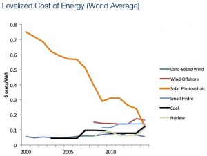 CostOfEnergy